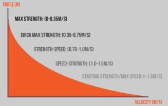velocity based training tech fitness push strength
