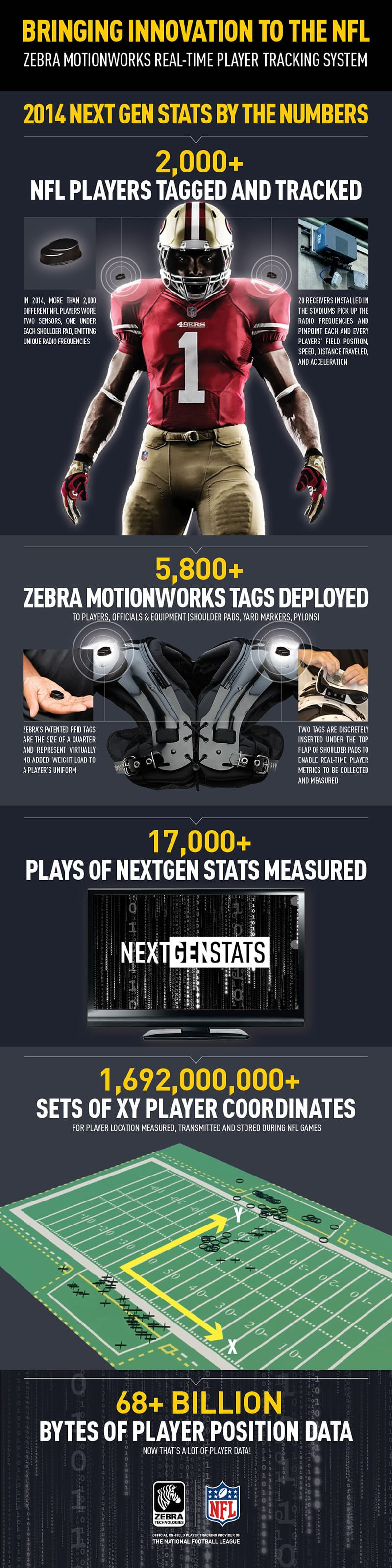 012115_ZEBRA_TECH_INFOGRAPHIC_NFL_800PXL_Approved (1)