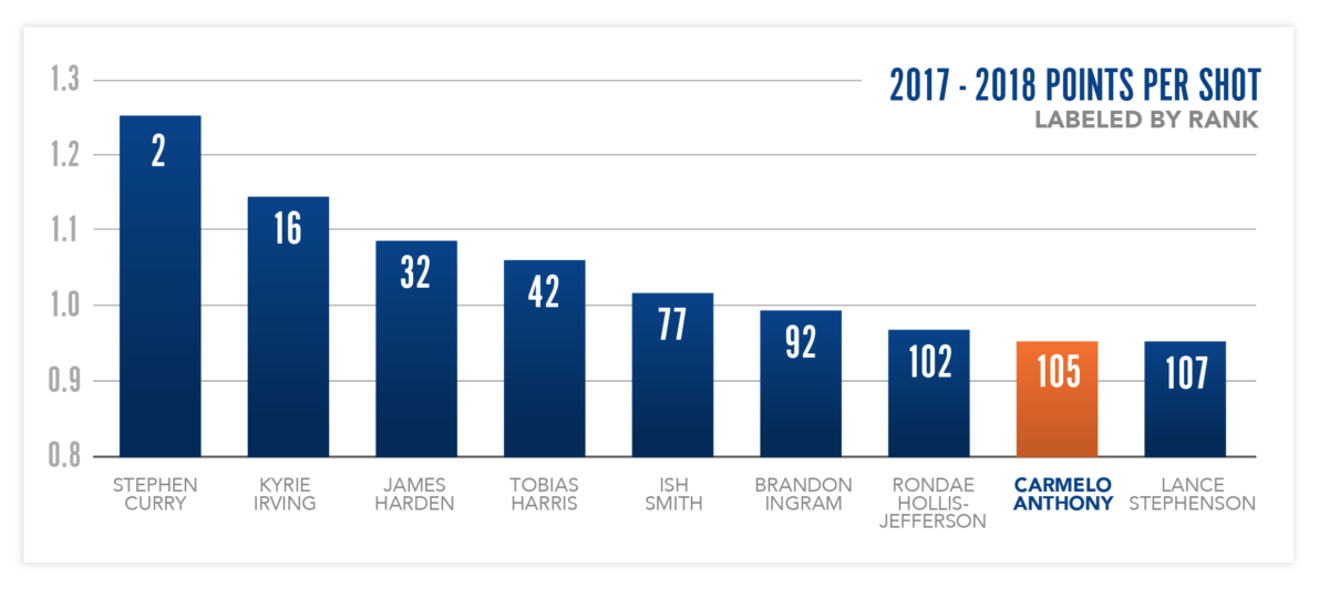 NBA Points per Shot, 2017-18 Season