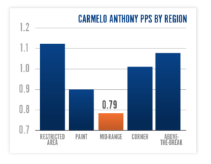 Carmelo Anthony, points by region