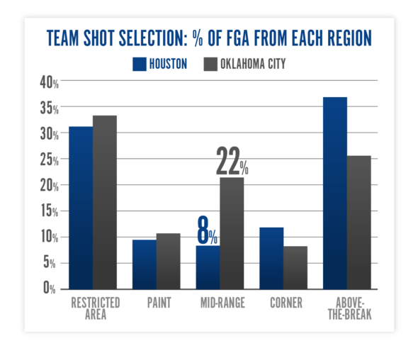 Houston Rockets vs. Oklahoma City Thunder team shot selection