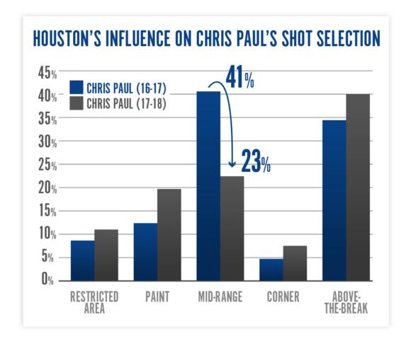 Houston Rockets influence on Chris Pauls shot selection